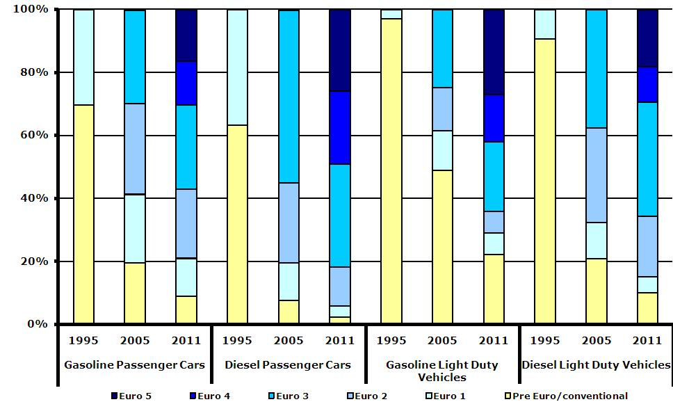 Estimated share of pre Euro/conventional, Euro 1-5 gasoline and diesel passenger cars and light-duty vehicles in 30 EEA member countries, 1995, 2005 and 2011