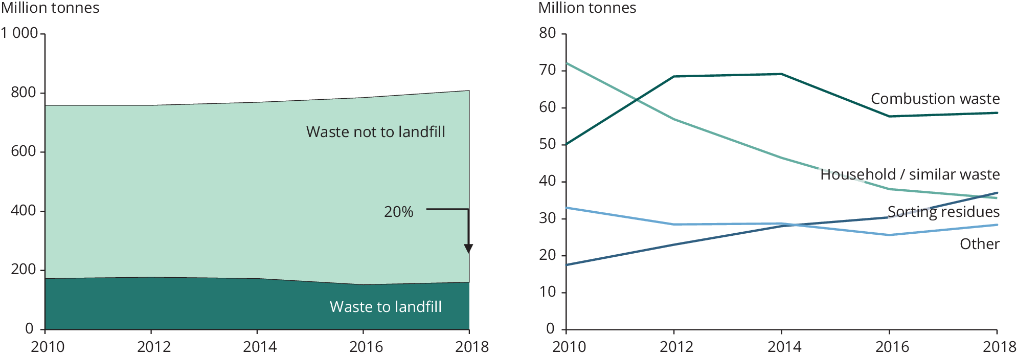 Amounts and share of waste deposited in landfills, by type of waste category, EU-27