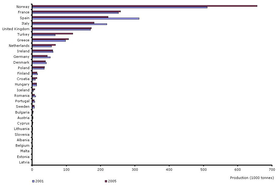 Annual aquaculture production by country in (EU-15 + EFTA + Balkans + AC), 2001 and 2005