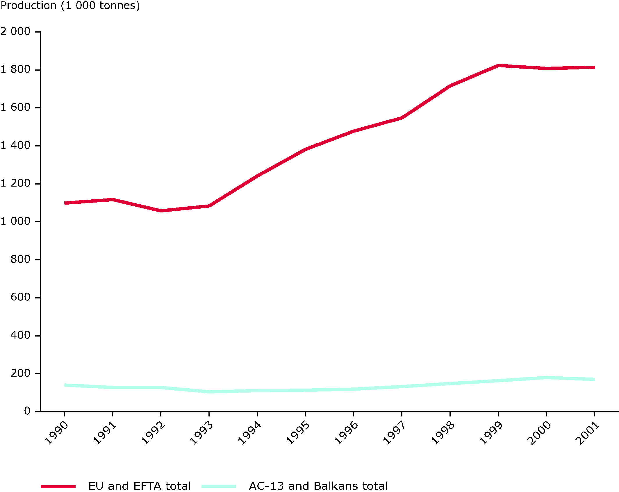 Annual aquaculture production by major area (EU-15 + EFTA and EU-10 + AC + Balkans), 1990-2001