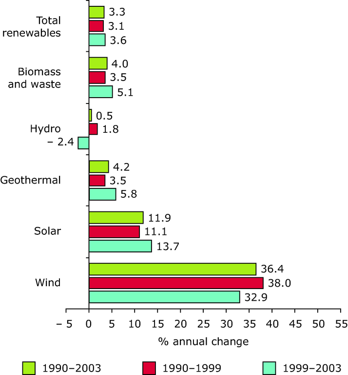 http://www.eea.europa.eu/data-and-maps/figures/annual-average-growth-rates-in-renewable-energy-consumption-eu-25-1/figure_24_1sp.eps/image_large