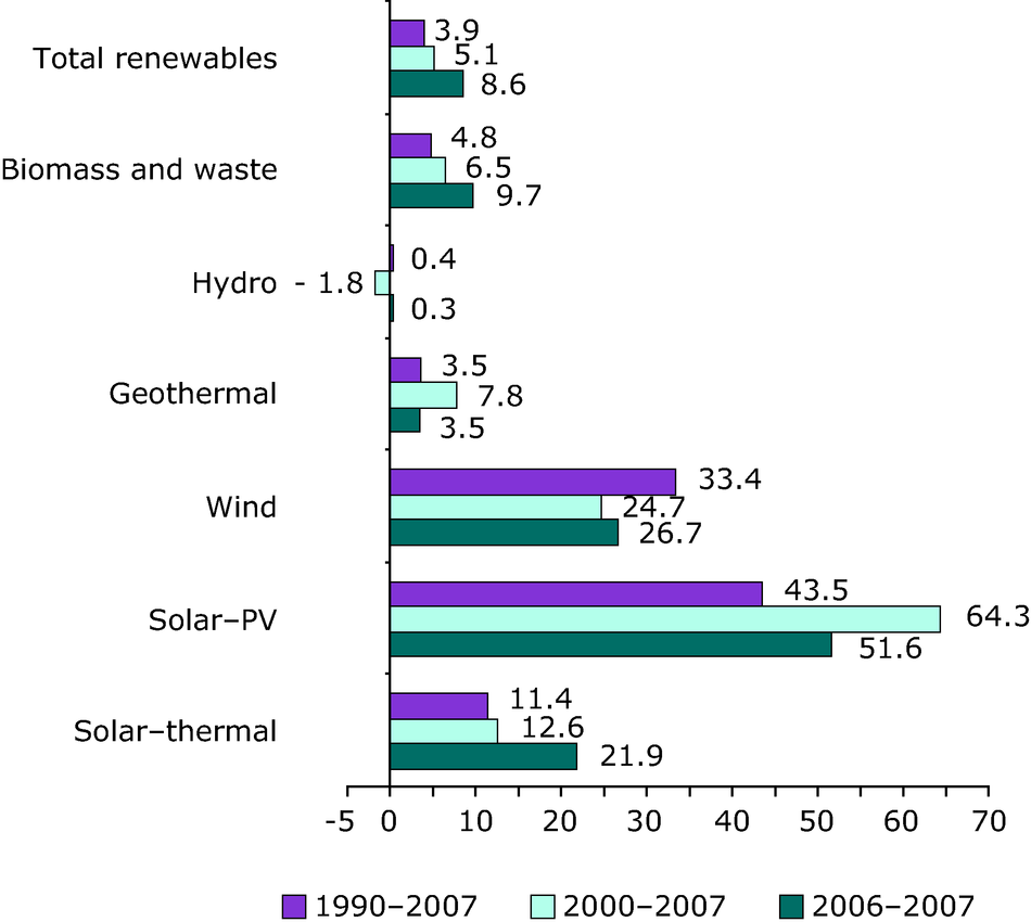 Annual average growth rates in renewable energy consumption (%), EU-27