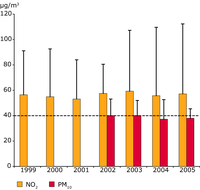 Annual average mean NO2 and PM10 concentrations at traffic monitoring stations
