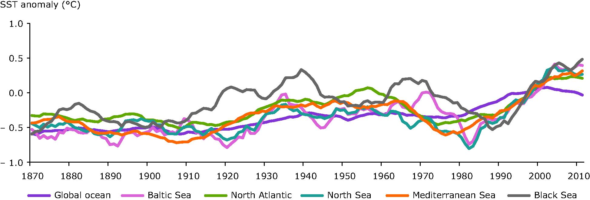 Annual average sea surface temperature anomaly in different European seas