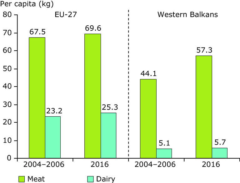 http://www.eea.europa.eu/data-and-maps/figures/annual-consumption-of-meat-and/annual-consumption-of-meat-and/image_large