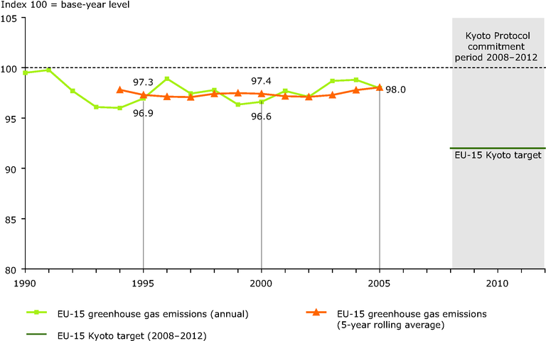 http://www.eea.europa.eu/data-and-maps/figures/annual-emissions-and-five-year-rolling-average-of-eu-15-greenhouse-gas-emissions-1990-2005/figure-4-1.eps/image_large