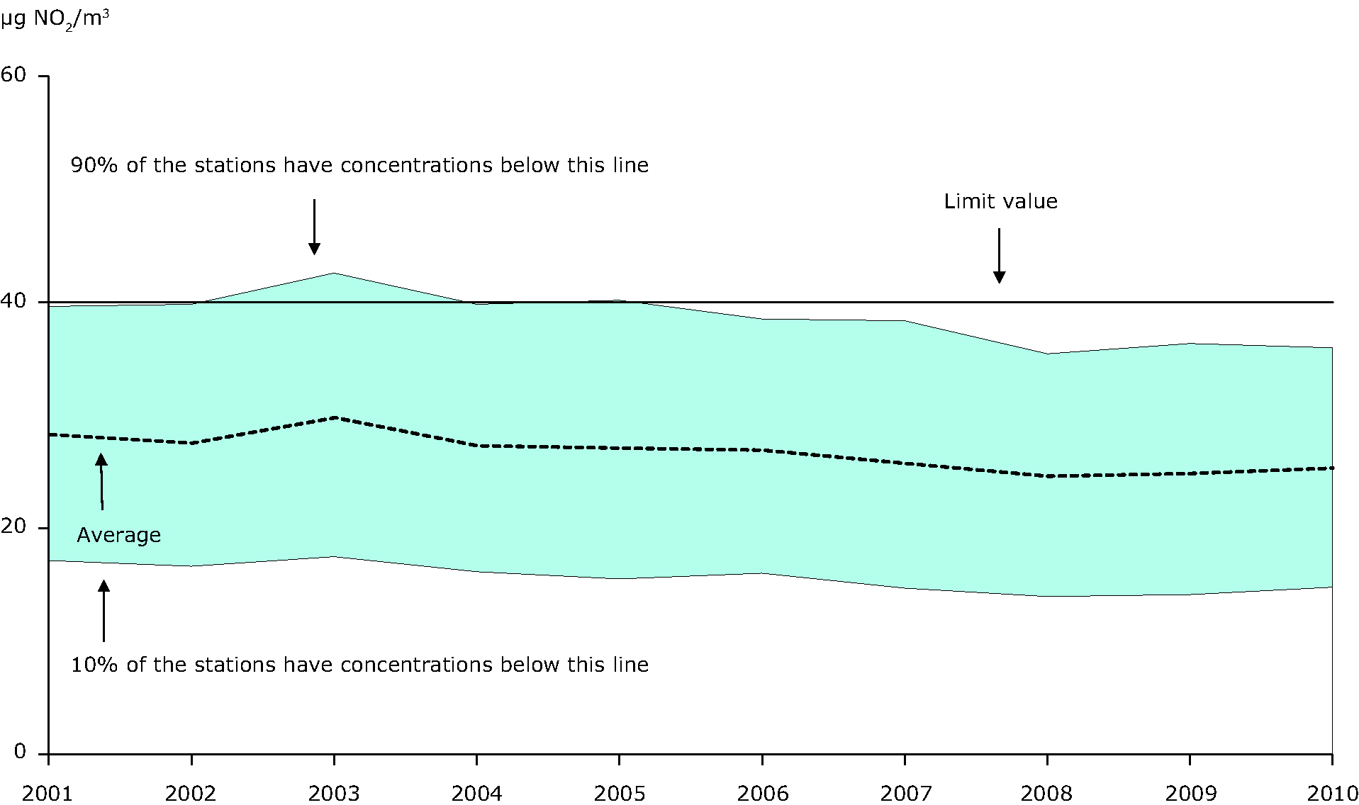 Annual mean NO2 concentration observed at urban background stations, 2001-2010 (EU-27)