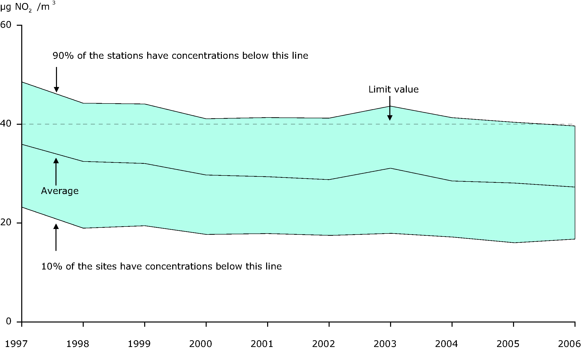 Annual mean NO2 concentration averaged through available urban background stations, EEA member countries, 1997-2006