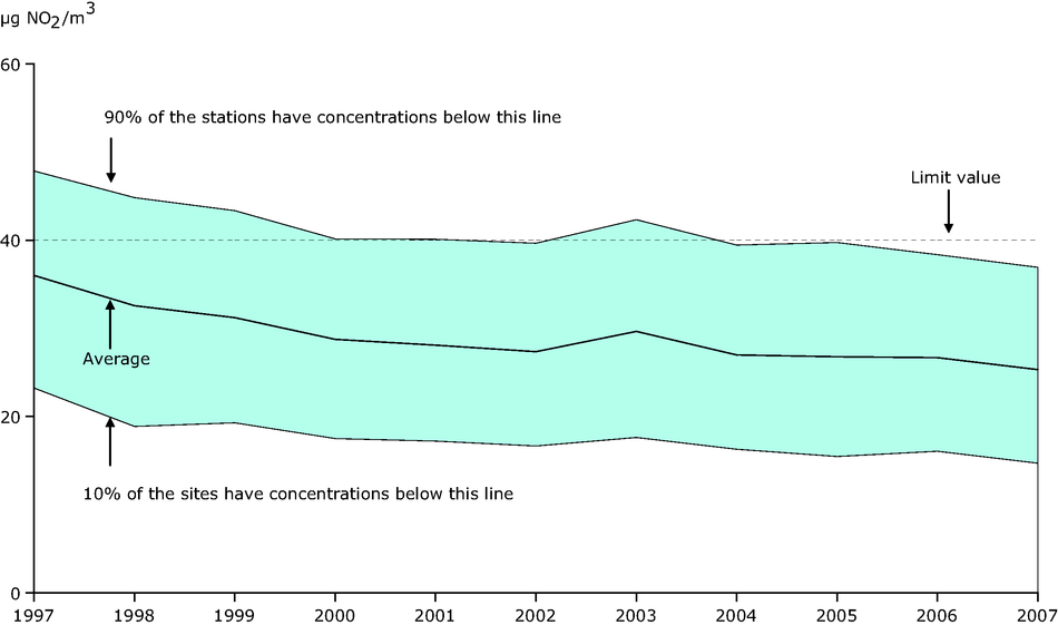 Annual mean NO2 concentration observed at urban background stations, EEA member countries, 1997-2007