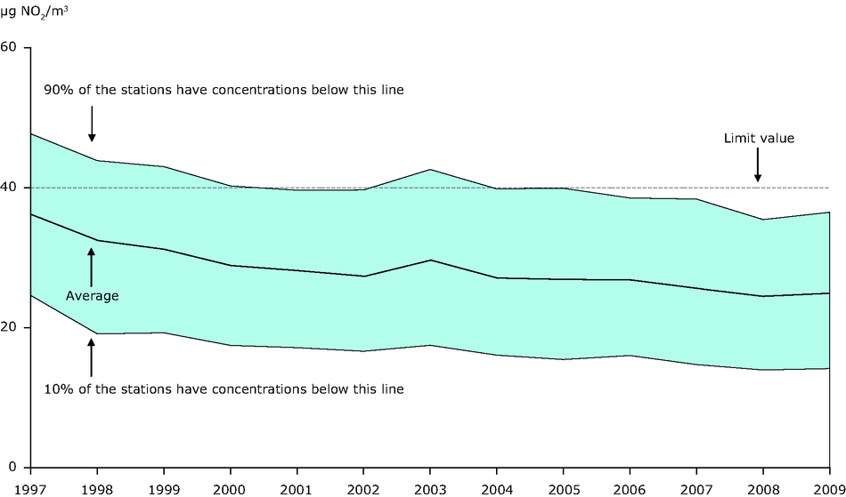 Annual mean NO2 concentration observed at urban background stations, 1997-2009 (EU-27)