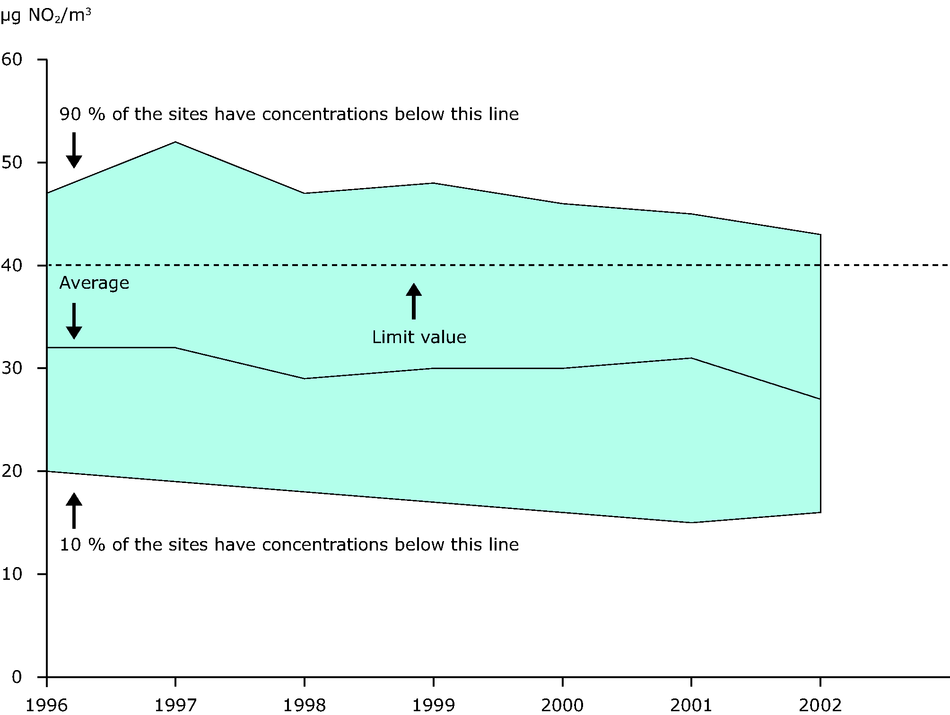 Annual mean NO2 concentration observed at urban background stations (EEA member countries), 1996-2002