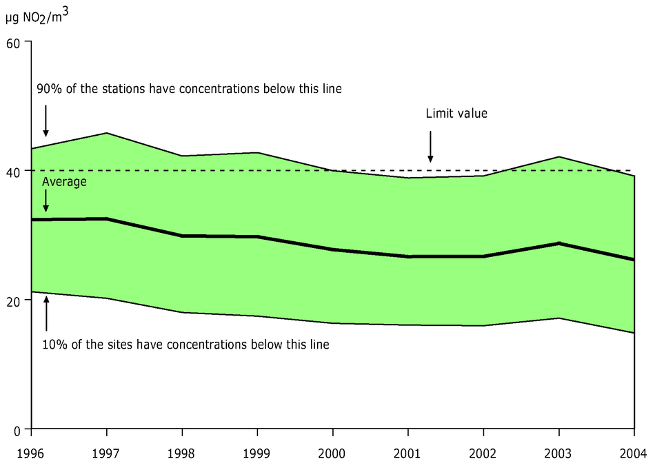 Annual mean NO2 concentration observed at urban background stations, EEA member countries, 1996-2004