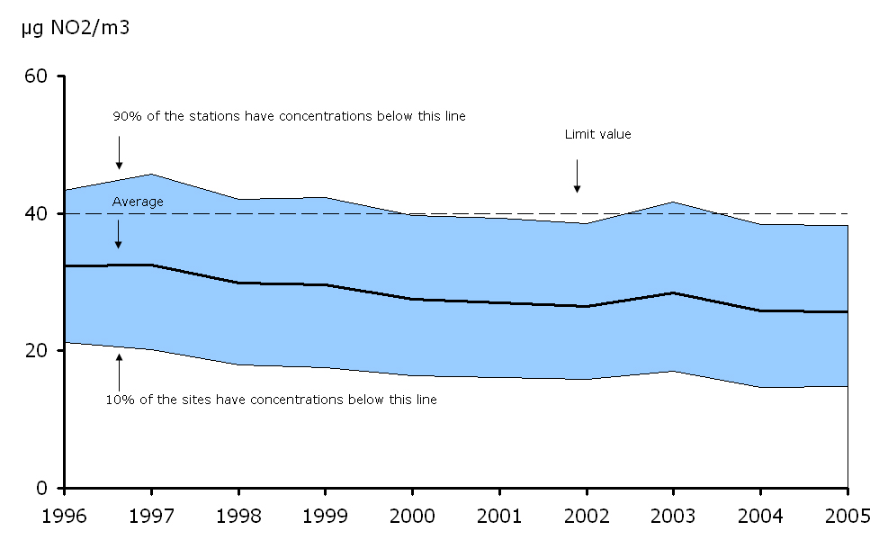 Annual mean NO2 concentration observed at urban background stations, EEA member countries, 1996-2005
