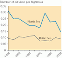 Annual number of observed oil slicks per flight hour in the Baltic Sea and North Sea