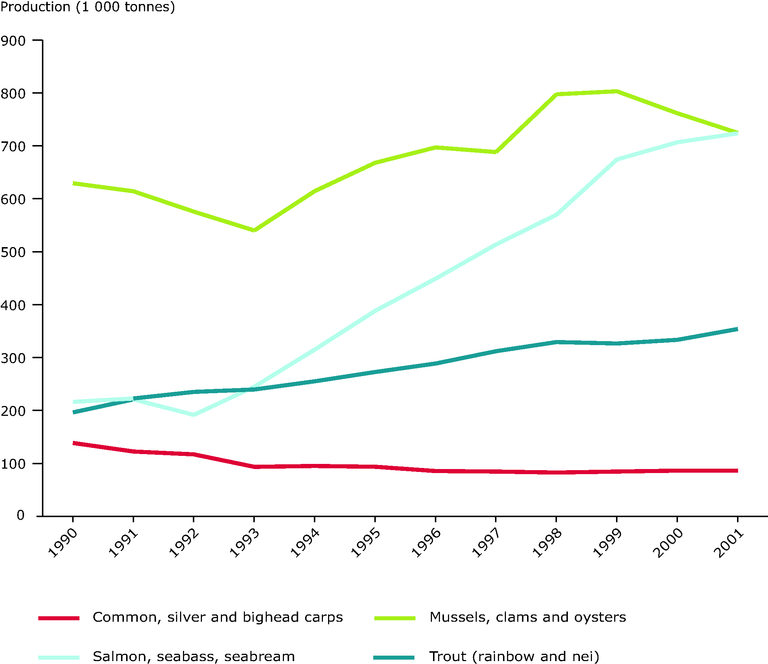 https://www.eea.europa.eu/data-and-maps/figures/annual-production-of-major-commercial-aquaculture-species-groups-1990-2001/eea1280v_csi-33.eps/image_large