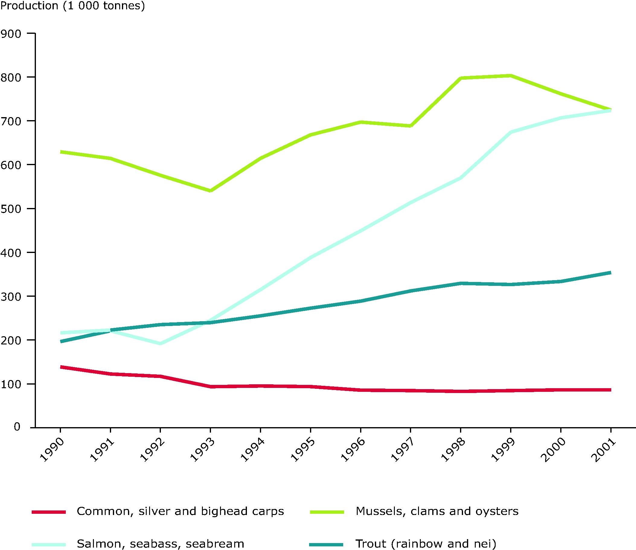 Annual production of major commercial aquaculture species groups, 1990-2001
