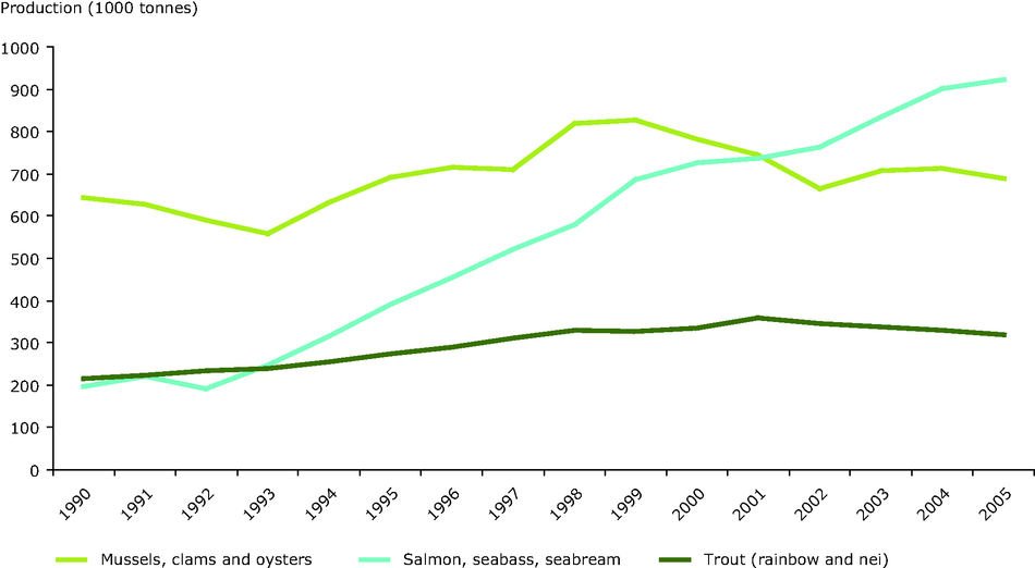 Annual production of major commercial aquaculture species groups, 1990 - 2005