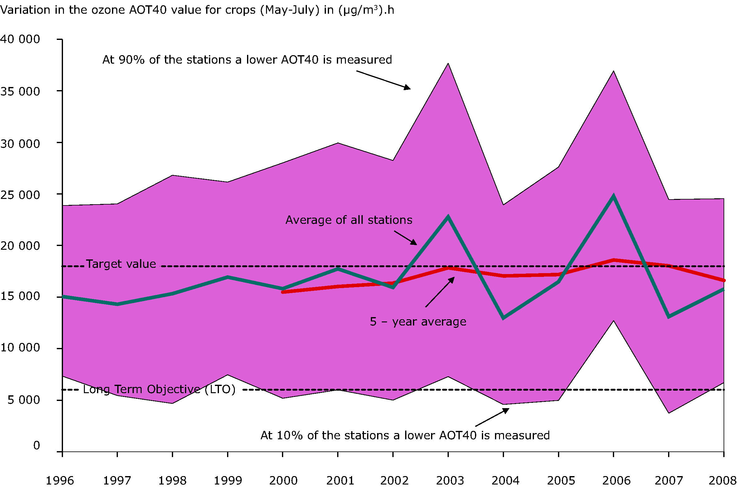 Annual variation in the ozone AOT40 value for crops (May-July) in (μg/m³).h, 1996-2008