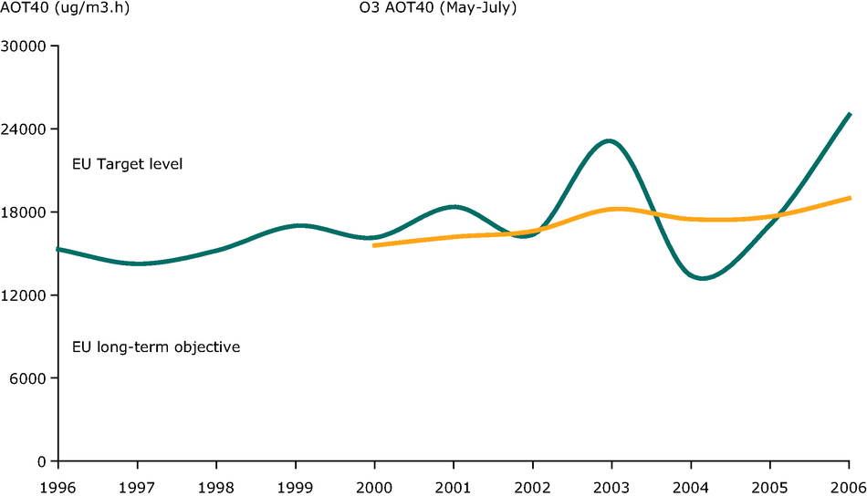 Annual variation in the ozone AOT40 value (May-July), 1996-2006