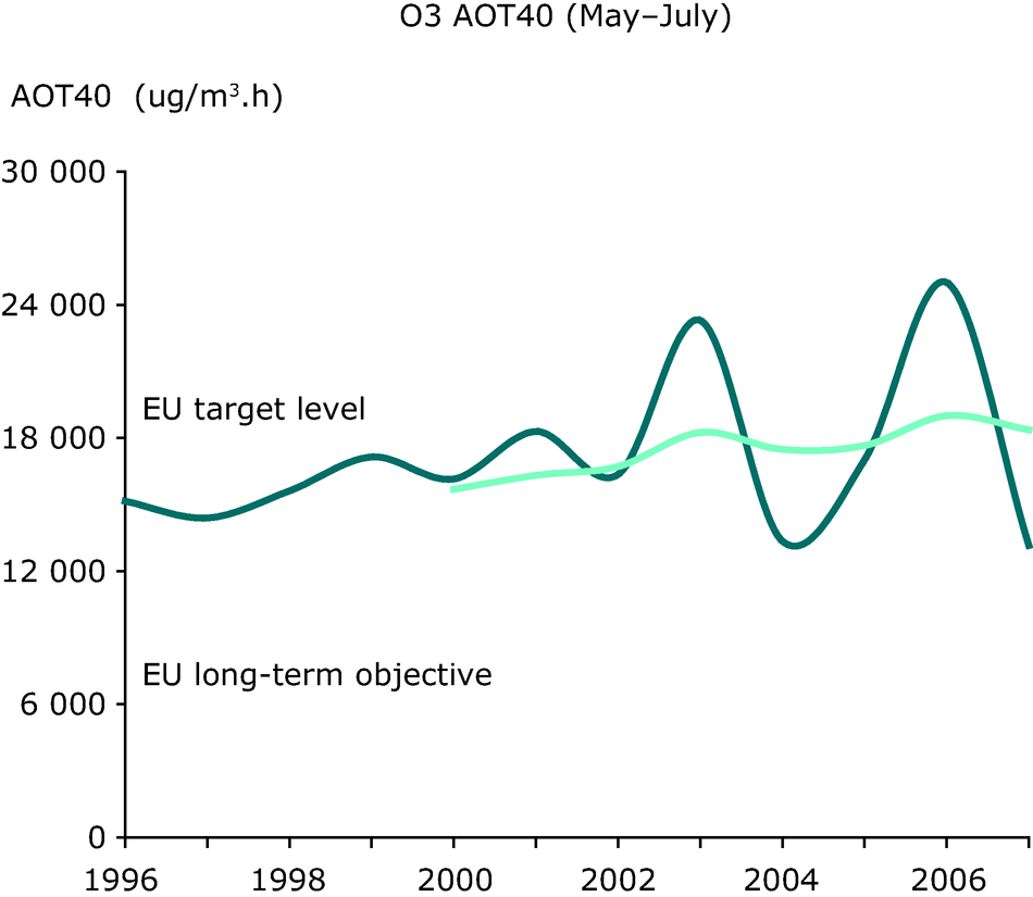 Annual variation in the ozone AOT40 value (May-July) in (μg/m³).h, 1996-2007