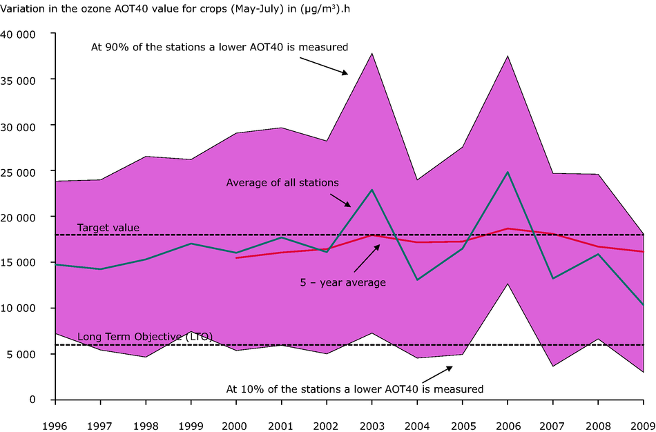 Annual variation in the ozone AOT40 value for crops (May-July) in (μg/m³).h, 1996-2009