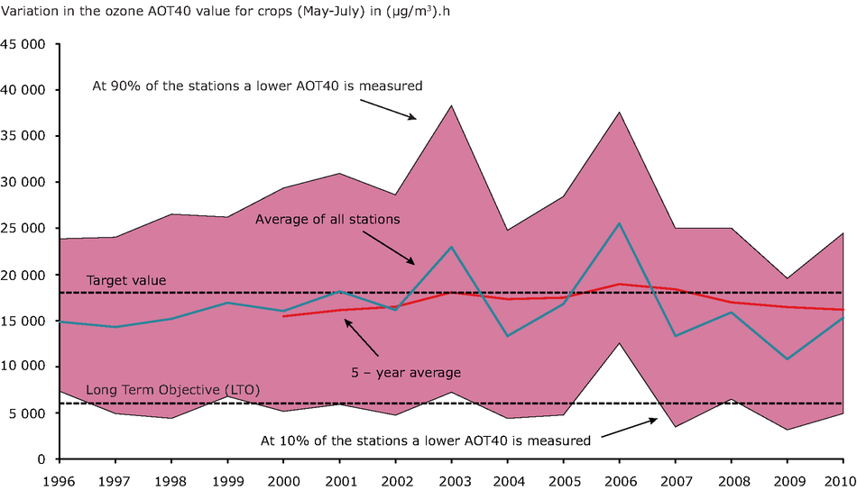 Annual variation in the ozone AOT40 value for crops (May-July) in (μg/m³).h, 1996–2010