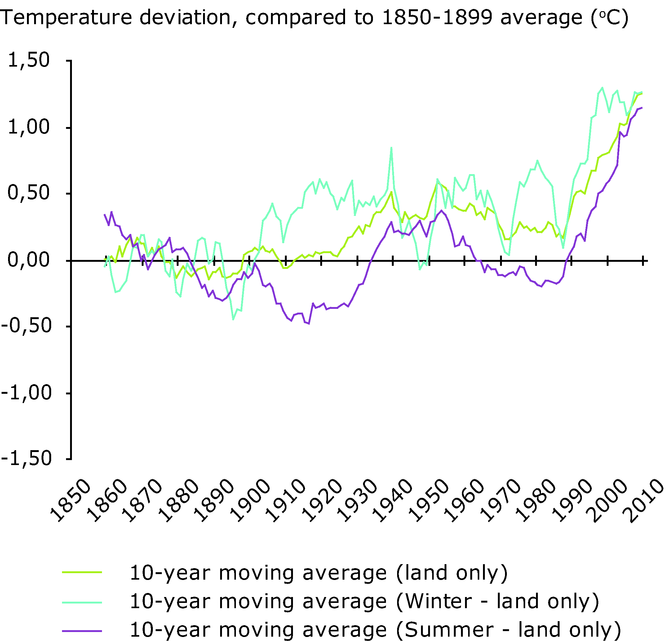 European annual, winter (December, January, February) and summer (June, July, August) mean temperature deviations, 1860-2009 (ºC)