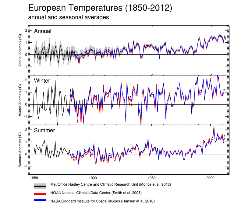http://www.eea.europa.eu/data-and-maps/figures/annual-winter-december-january-february-and-summer-june-july-august-mean-temperature-deviations-in-europe-1860-2007-oc-the-lines-refer-to-10-year-moving-average-european-land-5/cciva_004_eea_all_tg.eps/image_large