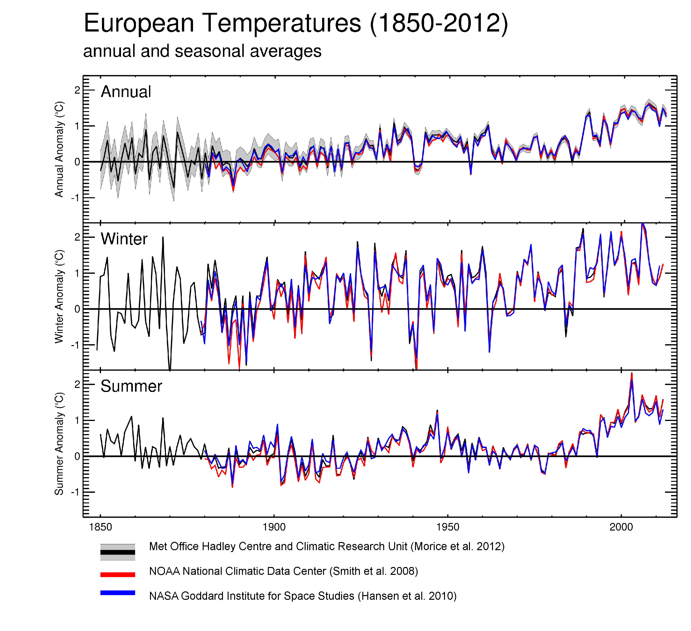 European average air temperature anomalies (1850 to 2012) in °C over land areas only, for annual (upper), winter (middle) and summer (lower) periods