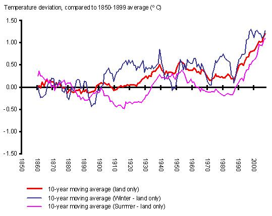 Annual, winter (December, January, February) and summer (June, July, August) mean temperature deviations in Europe, 1860-2007 (ºC)