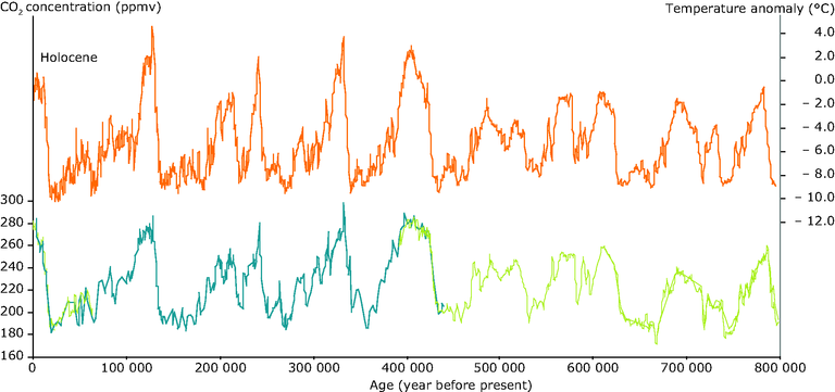 https://www.eea.europa.eu/data-and-maps/figures/antarctic-temperature-change-and-atmospheric-carbon-dioxide-concentration-co2-over-the-past-800-000-years/figure-2-3-climate-change-2008-antarctic-temperature-change.eps/image_large
