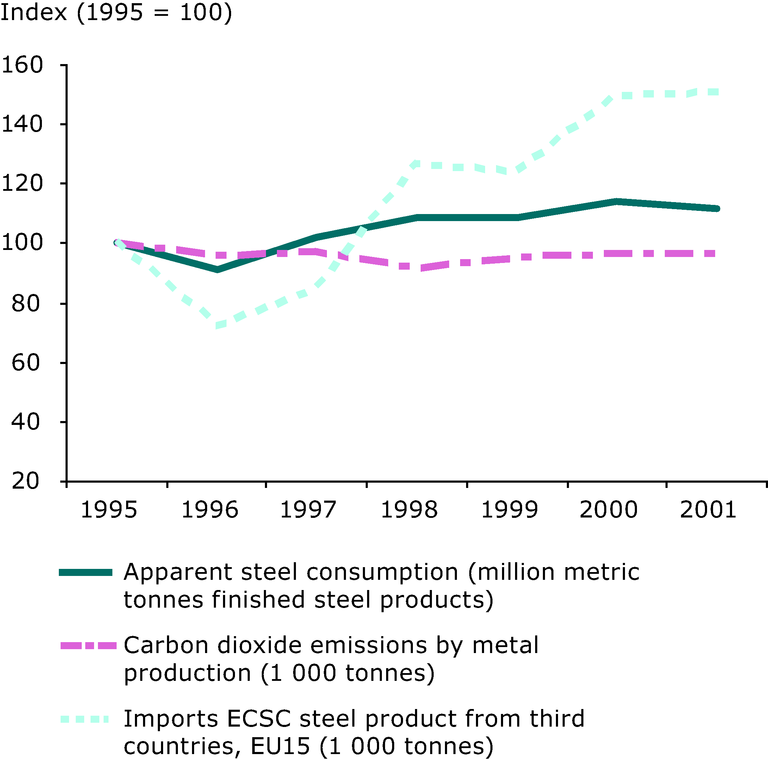 https://www.eea.europa.eu/data-and-maps/figures/apparent-steel-consumption-imports-of-iron-and-steel-and-co2-emissions-from-metal-production-eu-15-1995-2001/figure-03-15.eps/image_large