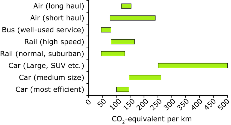 https://www.eea.europa.eu/data-and-maps/figures/approximate-greenhouse-gas-emissions-across-different-modes-of-transport/figure-13-1-term-2007.eps/image_large