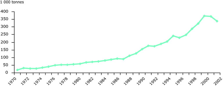 https://www.eea.europa.eu/data-and-maps/figures/aquaculture-production-marine-and-brackish-thousand-tonnes-in-1970-2002-in-the-mediterranean-sea/figure-08-1.eps/image_large