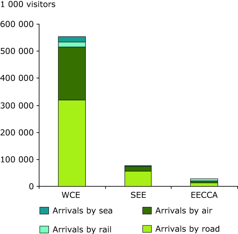 https://www.eea.europa.eu/data-and-maps/figures/arrivals-of-visitors-by-type-of-entrance/chapter-7-4-figure-4-belgrade.eps/image_large