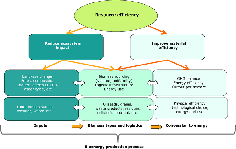 http://www.eea.europa.eu/data-and-maps/figures/assessing-the-environmental-performance-of-bioenergy/figure-3-1-eu-bioenergy-potential.eps/image_large