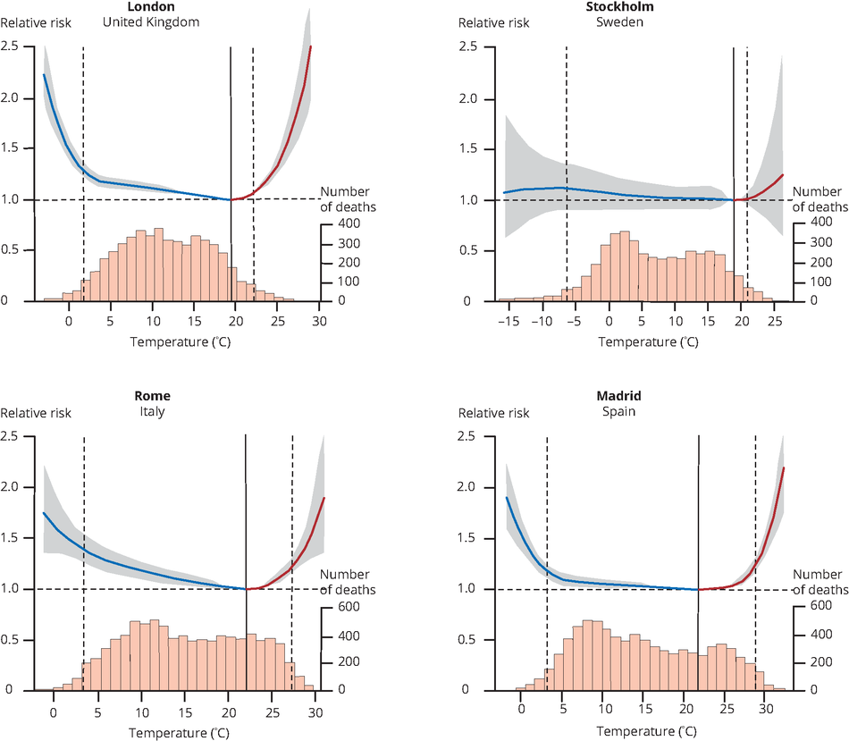 Associations between temperature and mortality in four European cities