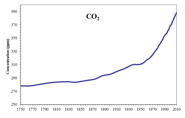http://www.eea.europa.eu/data-and-maps/figures/atmospheric-concentration-of-co2-ppm-1/csi013_fig04_co2_concentration.png/image_large
