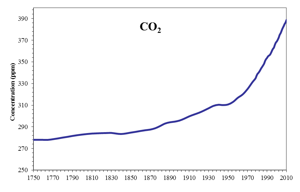 Atmospheric concentration of Carbon Dioxide (ppm)