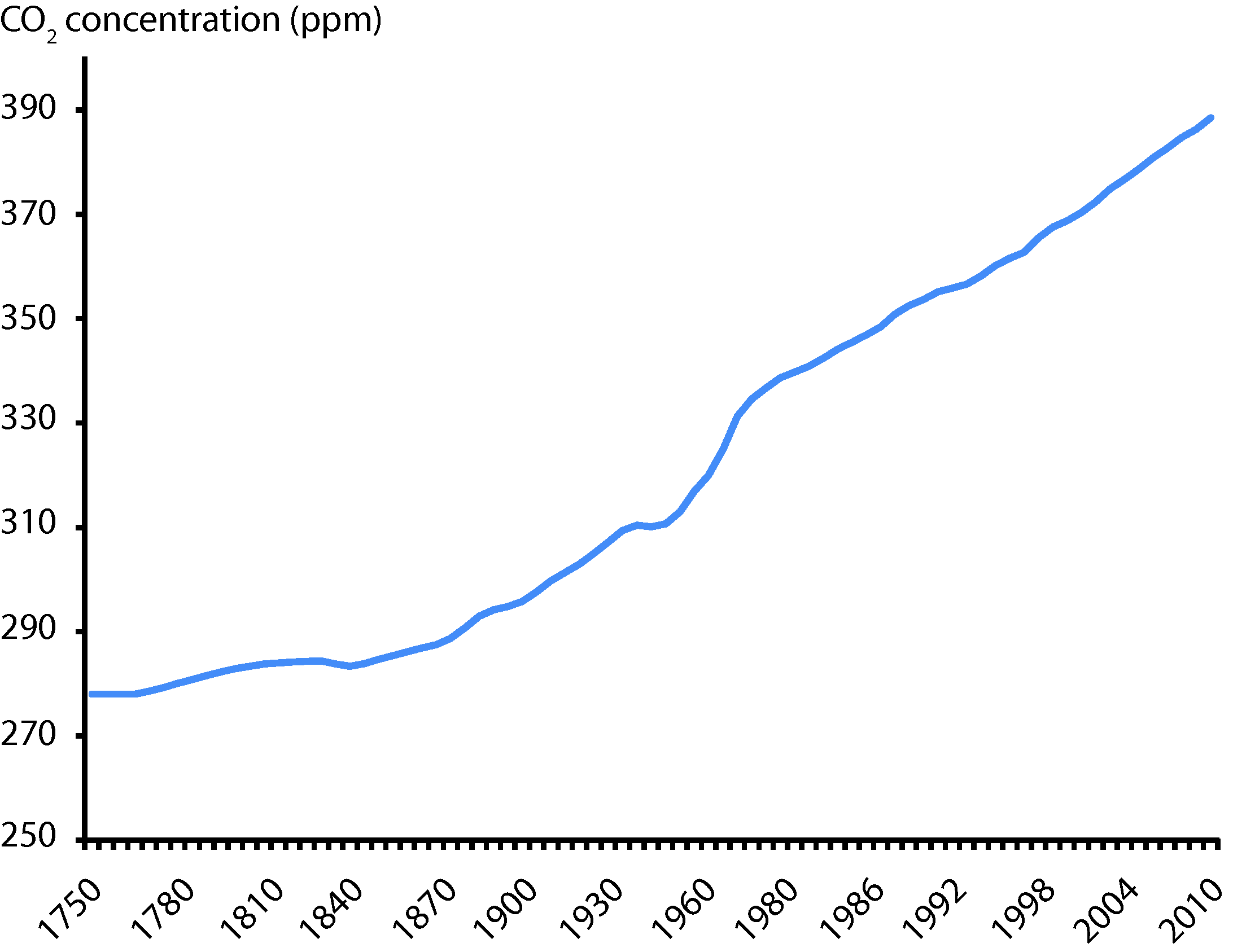 Atmospheric concentration of CO2 (ppm)