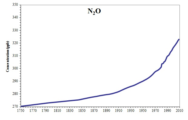 Atmospheric concentration of Nitrous Oxide (ppb)