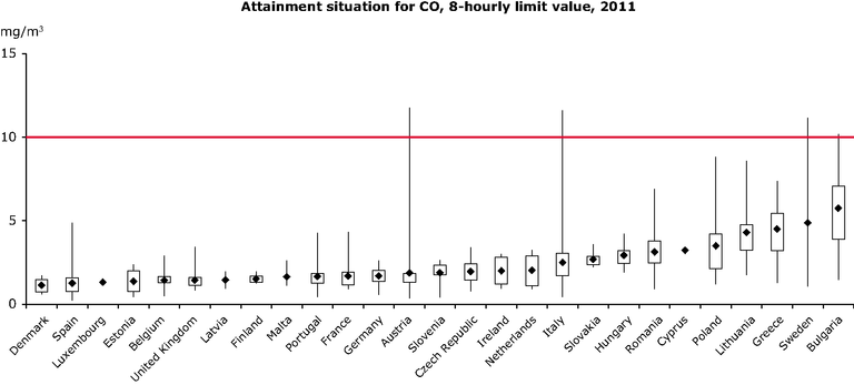 https://www.eea.europa.eu/data-and-maps/figures/attainment-situation-for-co-reference-1/air-quality-2013_fig_6-2-track16856.eps/image_large