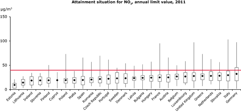 https://www.eea.europa.eu/data-and-maps/figures/attainment-situation-for-no2-reference-1/air-quality-2013_fig_4-2-track16849.eps/image_large