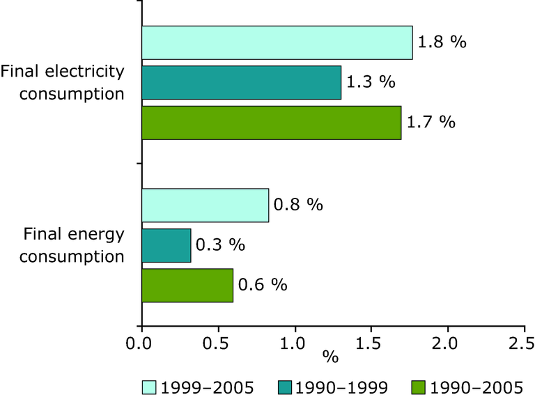 https://www.eea.europa.eu/data-and-maps/figures/average-annual-change-in-final-energy-and-electricity-consumption-in-eu-27-2005/figure-2-4-energy-and-environment.eps/image_large
