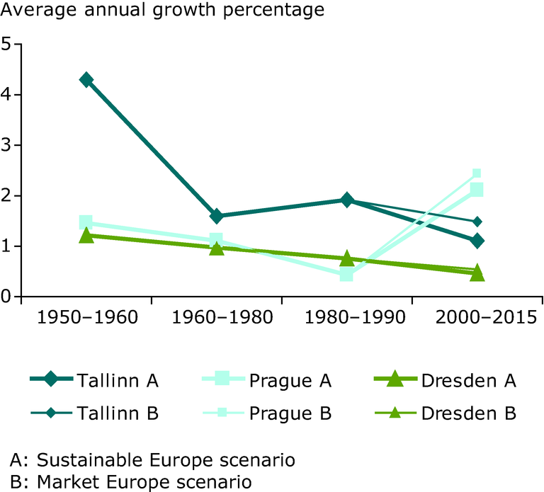 http://www.eea.europa.eu/data-and-maps/figures/average-annual-growth-percentages-of/average-annual-growth-percentages-of/image_large