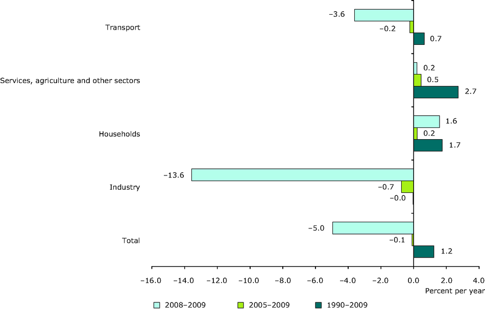 Average annual growth rate in electricity consumption by sector, 1990-2009, 2005-2009 and 2008-2009, EU-27