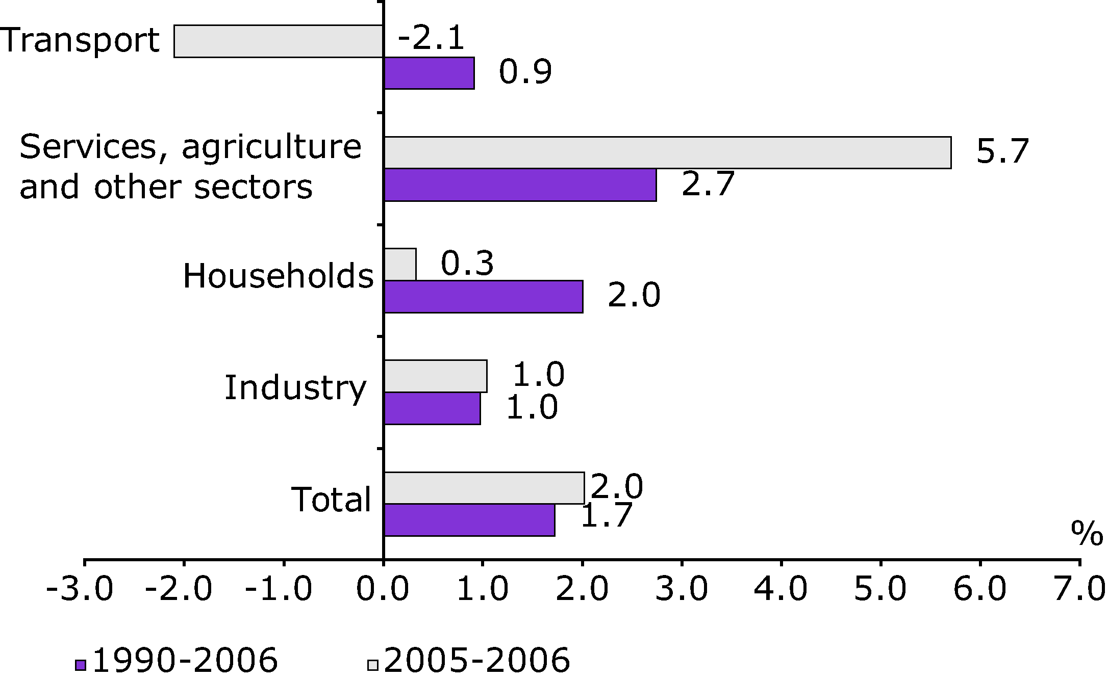 Average annual growth rate in electricity consumption by sector, 1990-2006 and 2005-2006,  EU-27