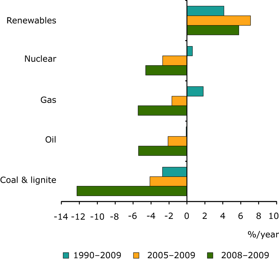 Average annual growth rates for different fuels in the EU-27