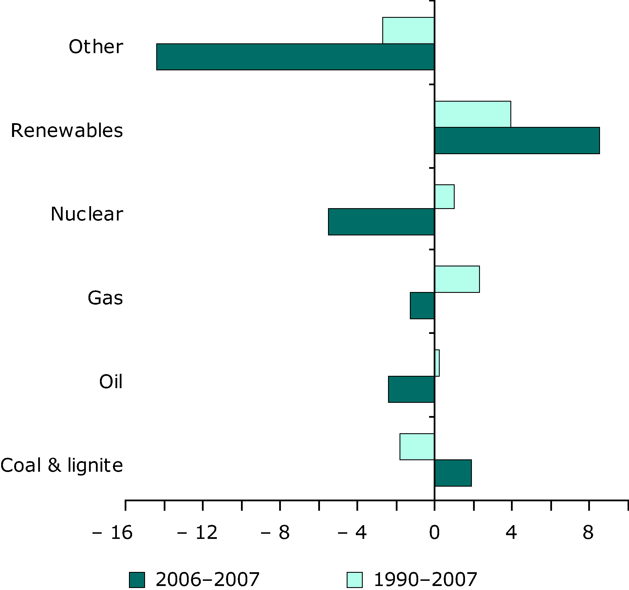 Average annual growth rates for different fuels in the EU-27, 1990-2007 and 2006-2007