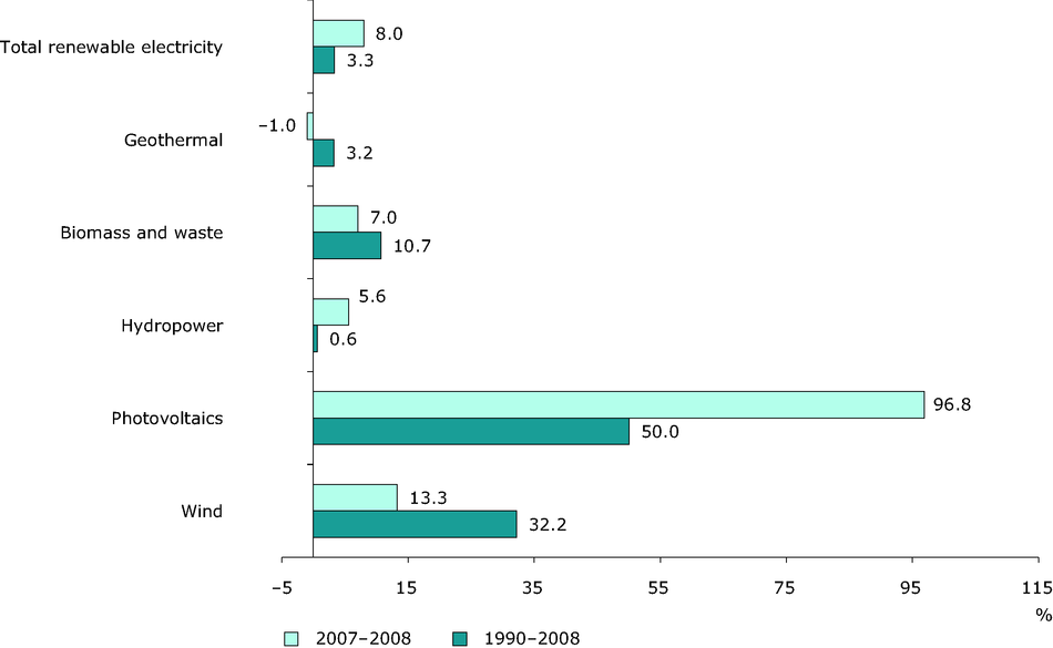 Average annual growth rates of renewable energy in electricity consumption (EU-27) for 1990-2008 and 2007-2008